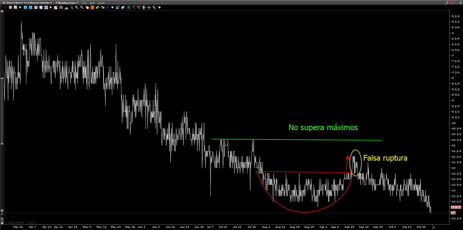 spread corn chart gráfico futuro maíz