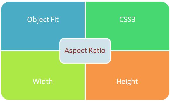 aspect ratio Aspect ratio is an image projection attribute that describes the proportional relationship between the width of the image and its height.