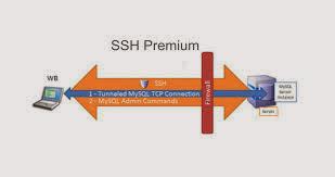 SSH Premium Singapura 5 Januari 2014
