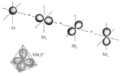 Hibridisasi orbital 2s dan tiga orbital 2p membentuk orbital hibrida sp3. Keempat orbital hibrida sp3 setara satu sama lain. Hal ini mendorong geometri elektron pada atom pusat membentuk struktur tetrahedral dengan sudut 109,5°.
