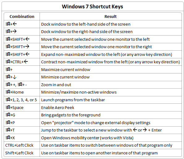 Keyboard Shortcuts | Onsite Logic