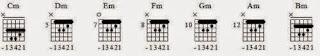 belajar gitar untuk tingkat pemula