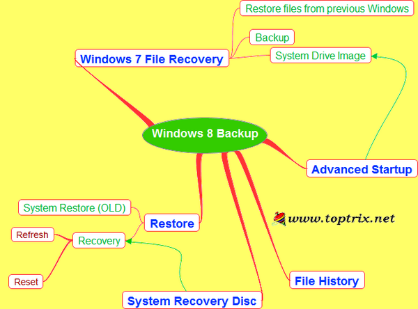 Windows-8-backup-restore-guide