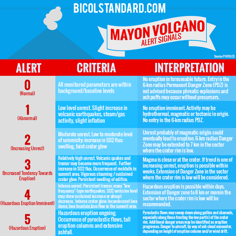 Mayon Volcano alert signals BICOLSTANDARD.COM