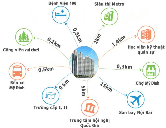 Kết nối vị trí HD Mon City với các khu vực khác