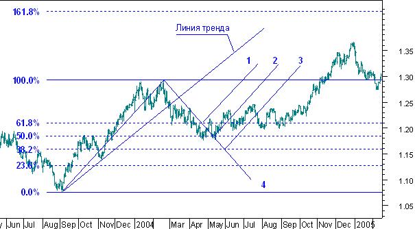 Движение рынка - признаки бокового тренда