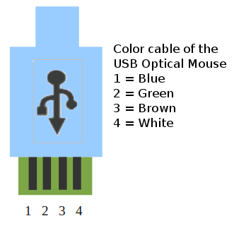Color cable of the USB Optical Mouse