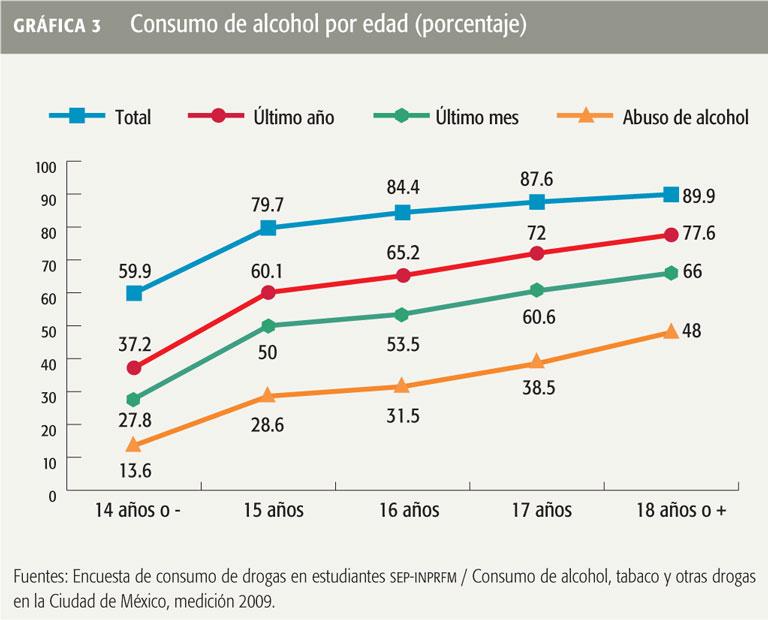 El daño del fumar y la dependencia alcohólica