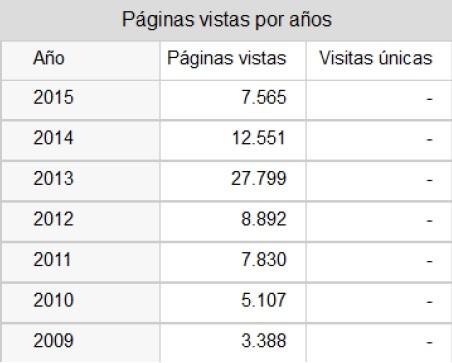 View statistics/Estadísticas de las visitas