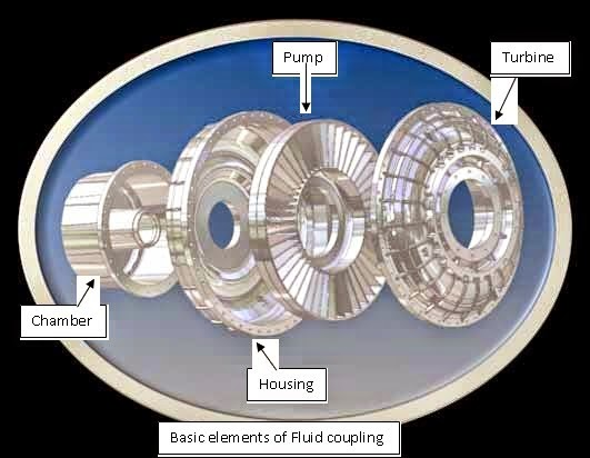 Fluid Coupling Working Principle Mechanical Engineering