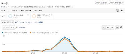 Google Analytics 2014年2月の「2013年出版業界関連の気になるニュースまとめ」記事に対するデータ