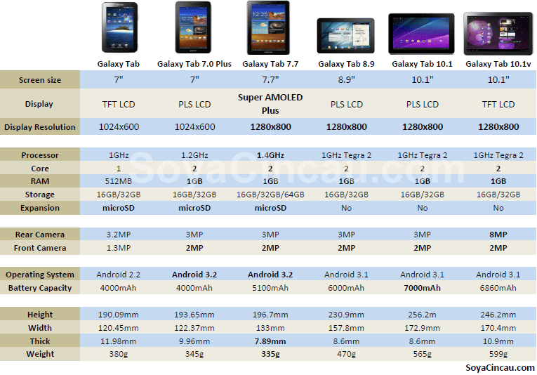 Bucay cell online gadget shop for O tablet price list 2014