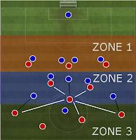 Encountering Formation 4-3-3 Man marking