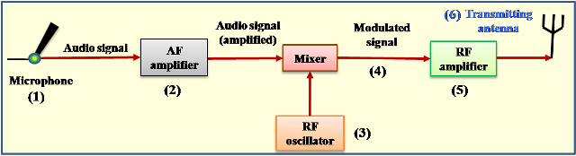 audio signal transmission
