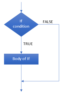 Flow chart of simple if statement