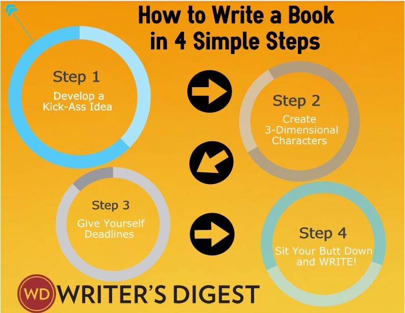how to start to write a book Make your own book with blurb your passions—on the pages of a beautiful book choose a format, any format three great (free) ways to start with blurb.