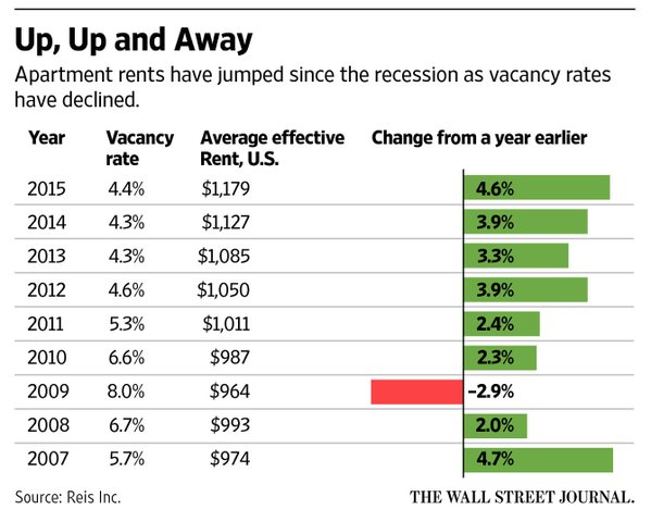why rental costs in united states are stagnant the cost of renting an