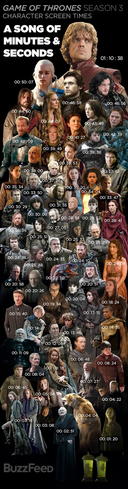 tiempo en pantalla de los personaje de juego de tronos en la tercera temporada - Juego de Tronos en los siete reinos