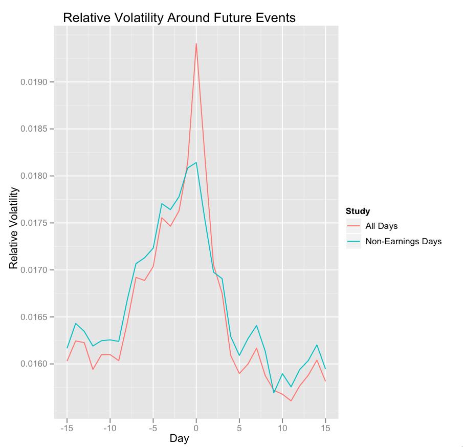 Stock Volatility Chart on Future Events