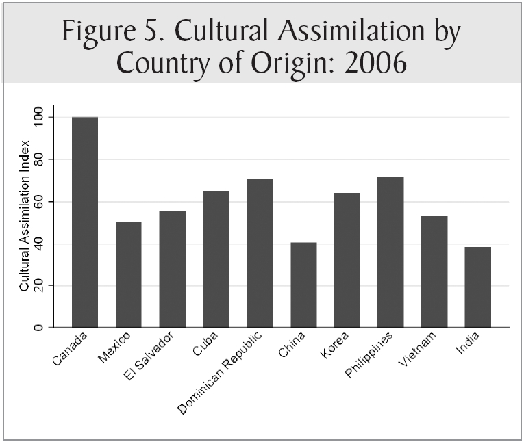 the cultural assimilation of american immigrants Immigrant assimilation is a well known process in which a group of immigrations change their culture in order to adapt with the dominant society, which are the native people of a certain country.
