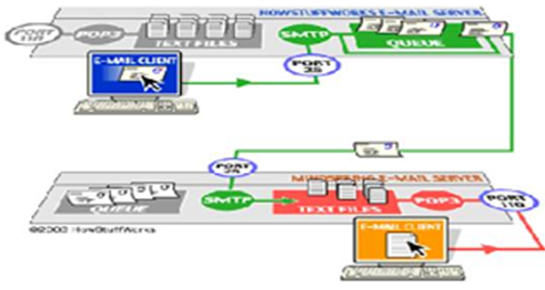 Pengertian dan Cara Kerja Mail Server
