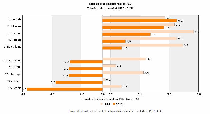 comparação taxa do pib portugal europa