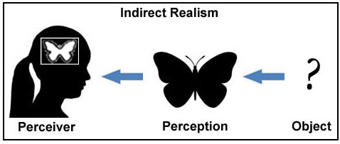 an analysis of the naive realism concept of perception Recently, it has been objected that naïve realism is inconsistent with an empirically well-supported claim that mental states of the same fundamental kind as ordinary conscious seeing can occur.