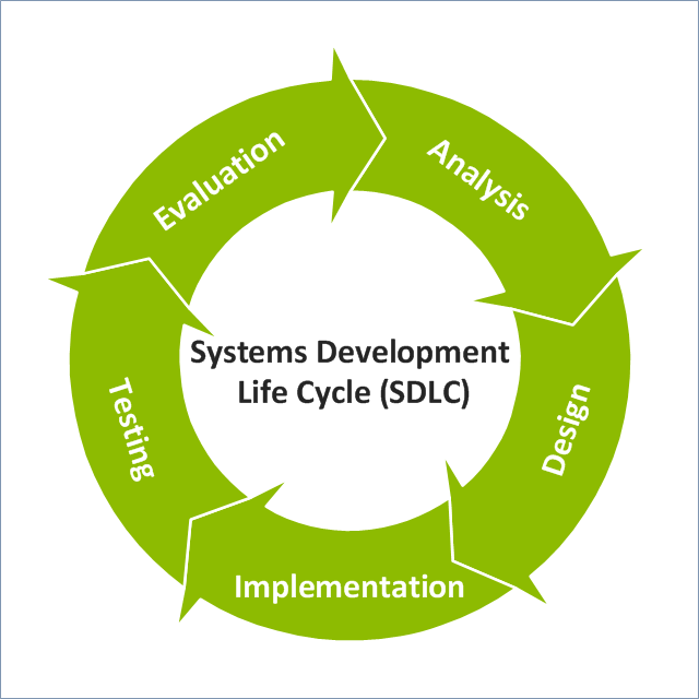 systems development Have good knowledge on the system development life cycle as part of project management have good knowledge of types of documentation used in the sdlc.
