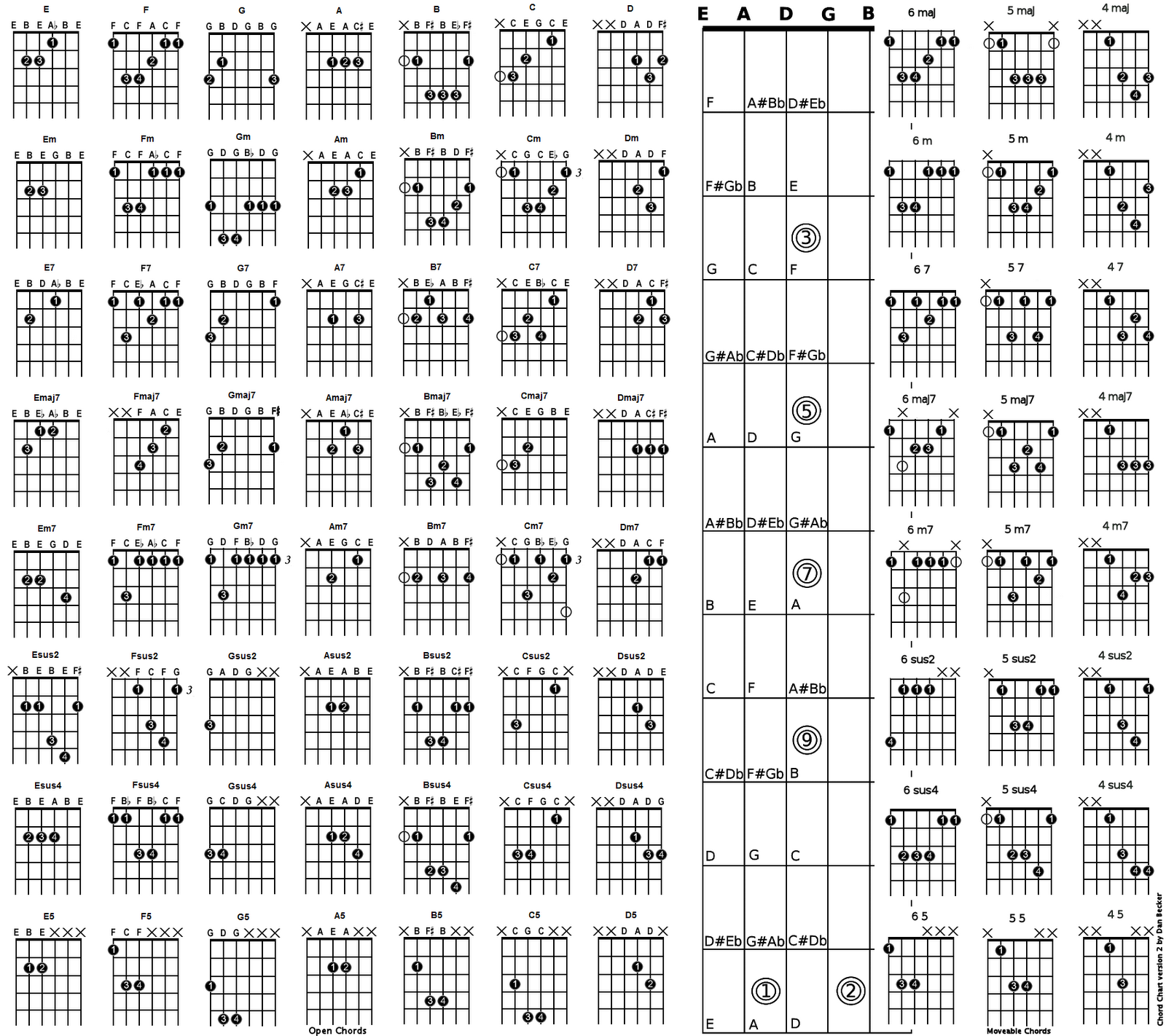 Guitar Chord Tabs: All About Music: Guitar Lesson