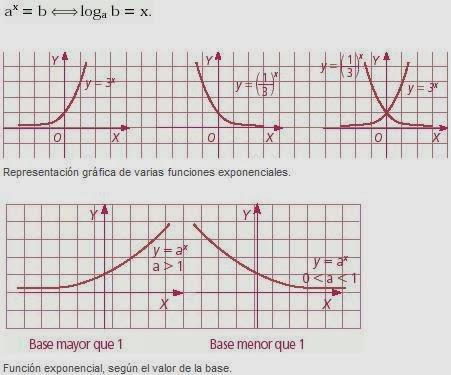 Funciones exponenciales y logaritmos ejemplos