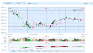 中国株コバンザメ投資 香港ハンセン指数20151117