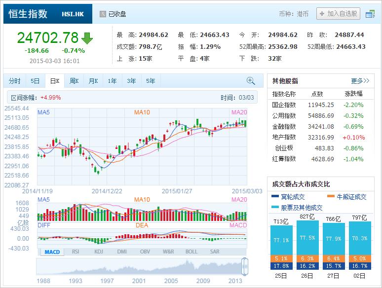 中国株コバンザメ投資 香港ハンセン指数20150303