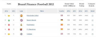 The Brand Finance Football 2012