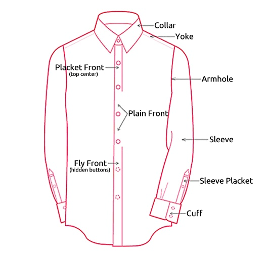 Anatomy of a Shirt | Nimal Naser\'s Blog
