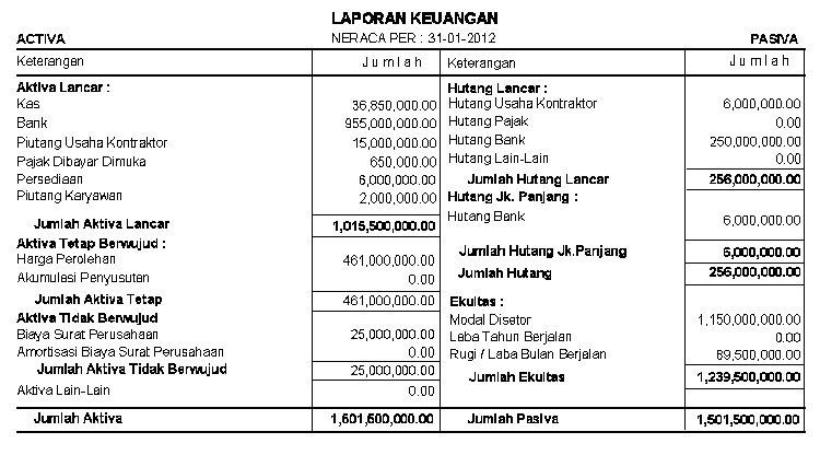 laporan keuangan ( Laporan Neraca Laba Rugi ) perusahaan. Cara