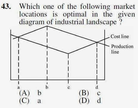 2012 June UGC NET in Geography, Paper III, Question 43