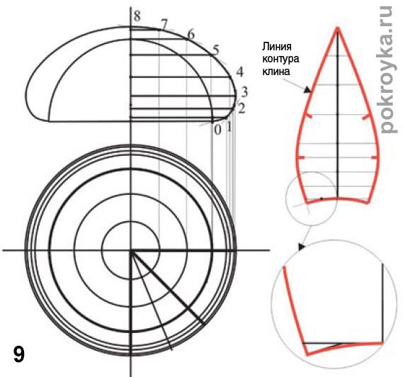 Выкройка головного убора из клиньев. Выкройка берета