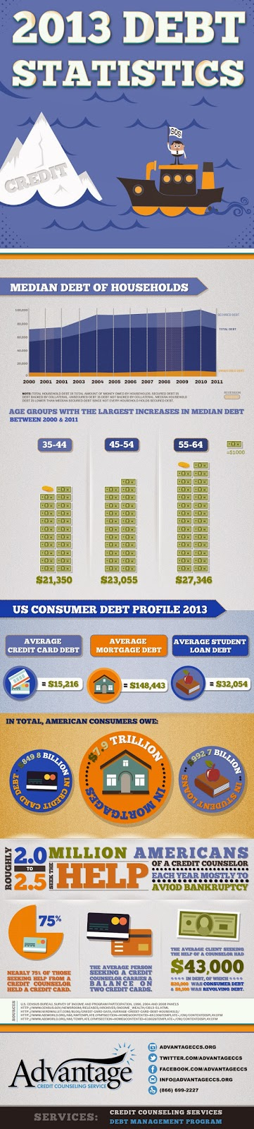 http://www.advantageccs.org/infographic-debt-statistics