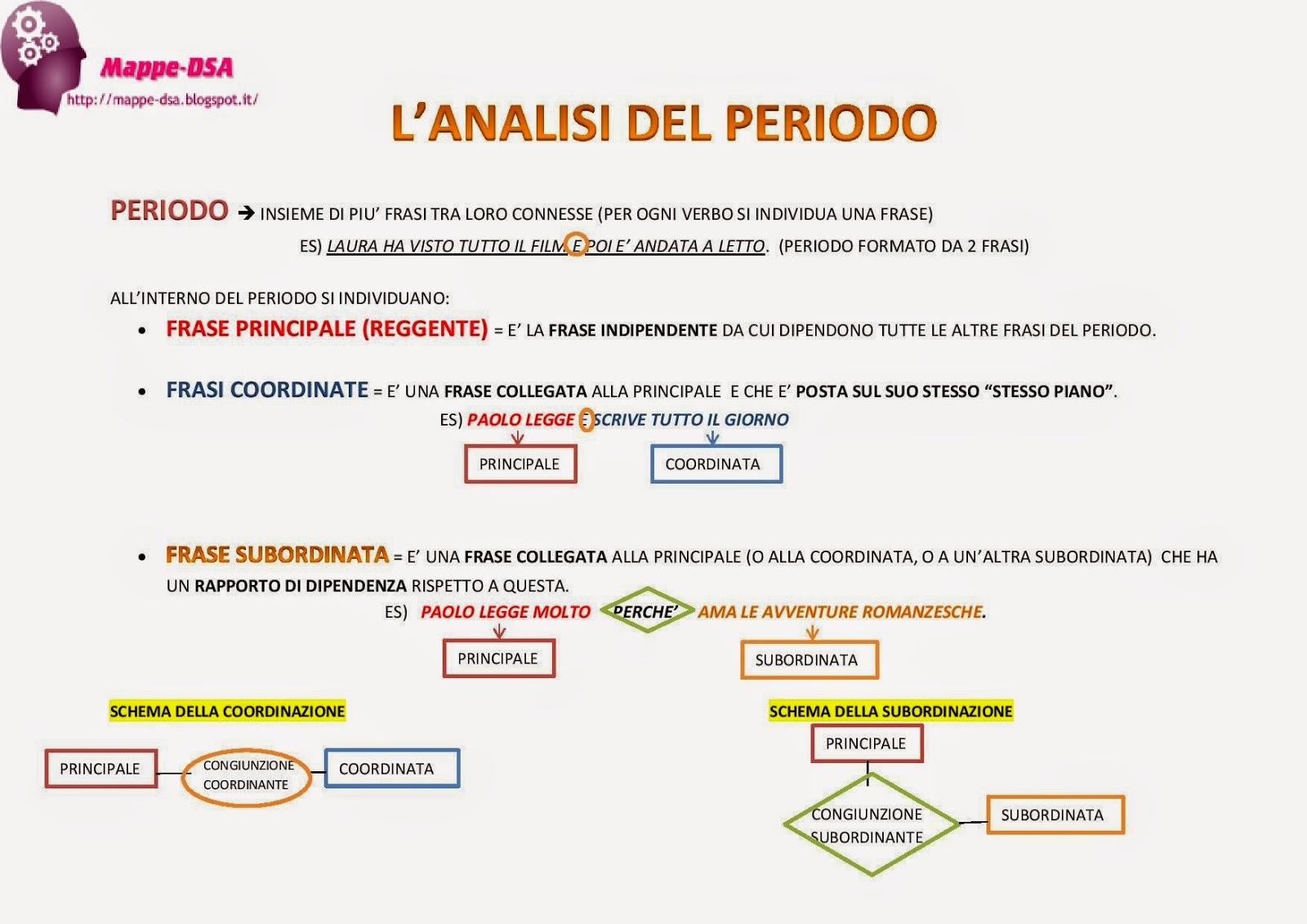 mappa schema grammatica analisi periodo dsa