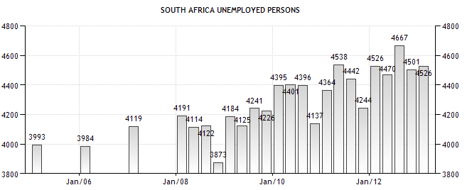 causes of unemployment in south africa The scary truth about unemployment in south africa is that pretty much half of all adults under the age of 35 are unemployed.