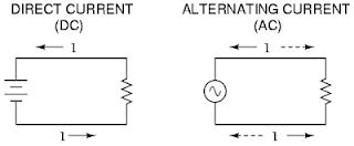 Skema Arus AC dan DC