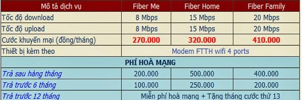 Gói Cước Internet FPT Rẻ Nhất Tại Quận 6 Là Bao Nhiêu