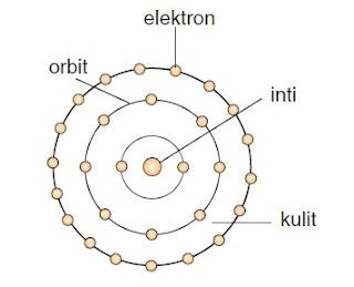Pengertian dan Pengembangan Teori Atom