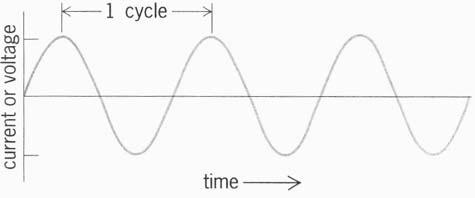 Diagram Arus Listrik Bolak-Balik (AC)