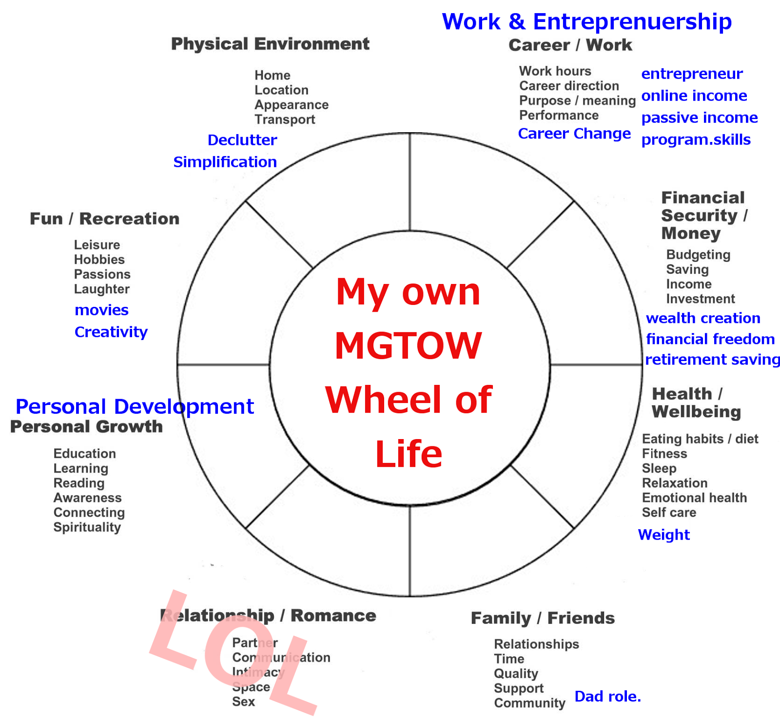 MGTOW wheel of life