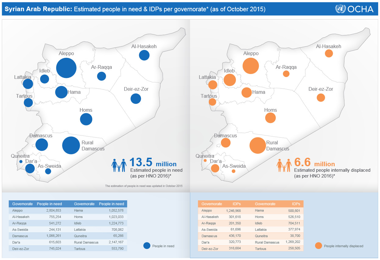 Syrian Arab Republic: Estimated people in need and IDPs per governorate