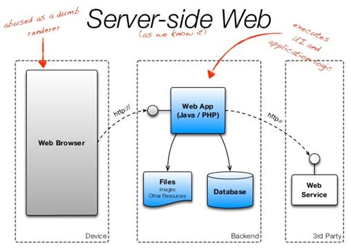 Desarrollo m vil multiplataforma arquitecturas para for Arquitectura web 3 capas