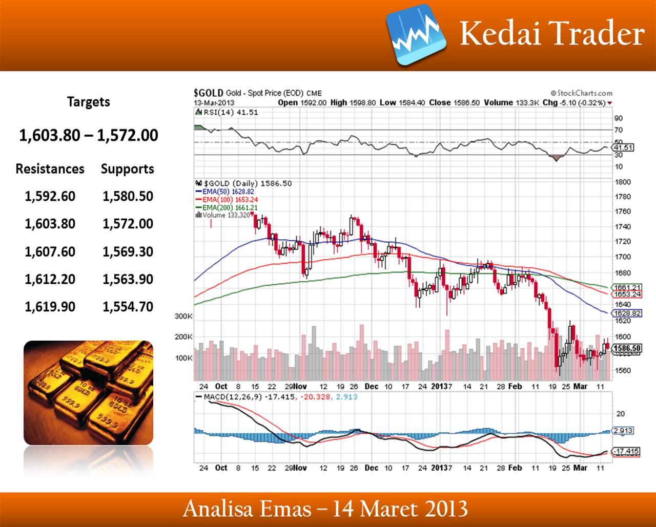 Rekomendasi trading forex hari ini