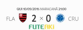O placar de Flamengo 2x0 Cruzeiro pela 24ª rodada do Brasileirão 2015