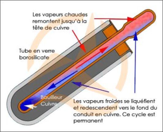 Breuillet nature les nergies renouvelables 2 les diff rents types d 39 - Principe de fonctionnement d un panneau solaire ...